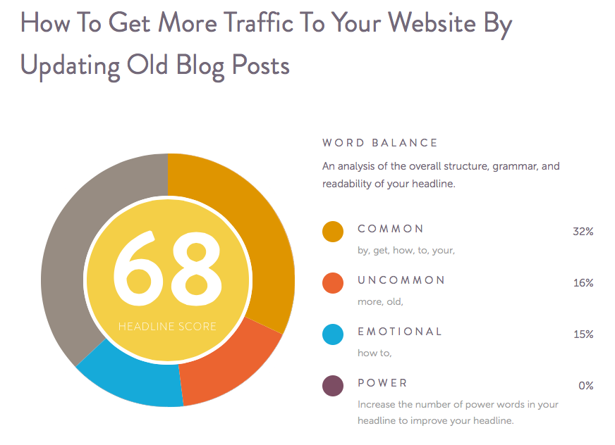 How To Get More Traffic To Your Website By Updating Old Blog Posts